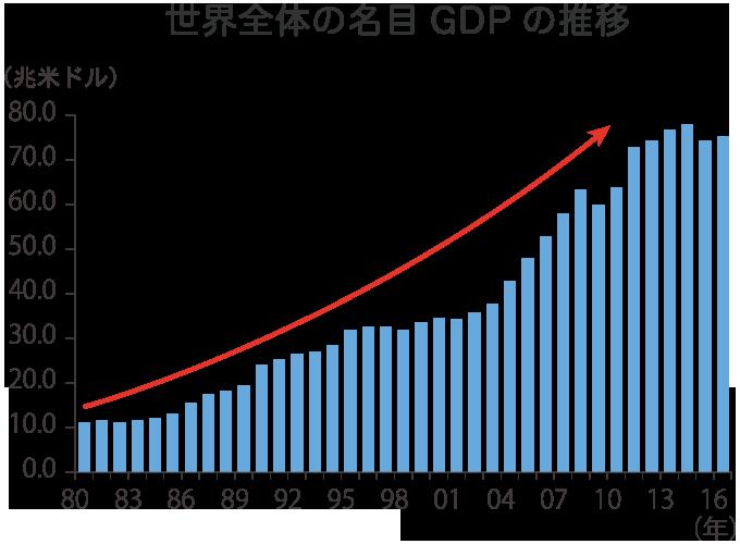 世界全体の名目GDPの推移