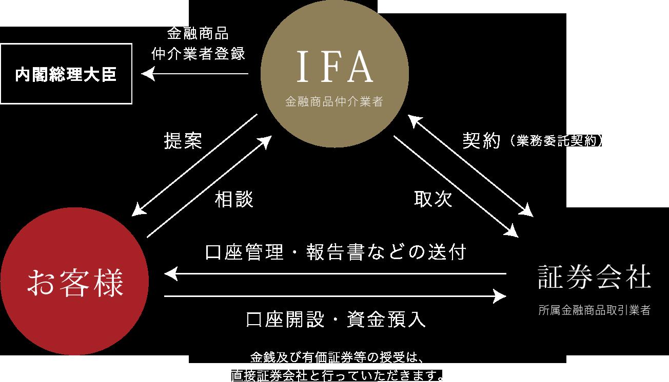 IFAとは